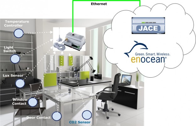 CNS-Enocean Connectivity Kit